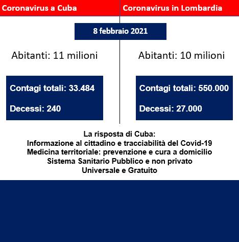 Tabella Covid-19 Cuba Lombardia