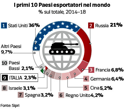 Classifica esportazione di armi nel mondo